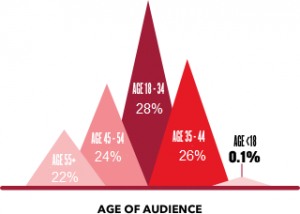 age-graphic